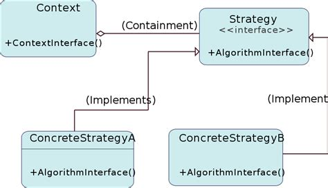 strategy pattern gang of four file strategy pattern diagram zp svg wikimedia commons