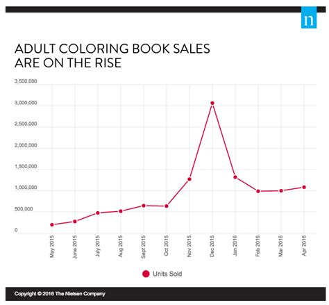 coloring book sales market research shows coloring books aren t just for
