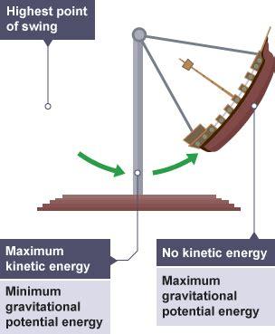 swing ride physics bbc bitesize gcse physics work and power revision 4