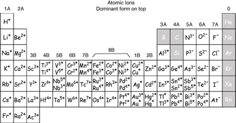 printable periodic table with charges and valence electrons how to find the position of an element in a periodic table