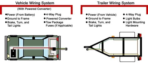 basic trailer wiring diagram efcaviation