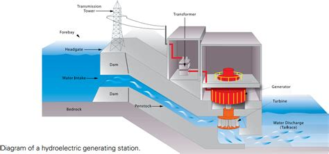 layout of hydro power plant pdf opinions on hydroelectricity
