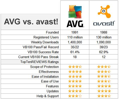 avast vs avg vs avira vs norton vs kaspersky vs avast vs avg antivirus comparison for mac windows and