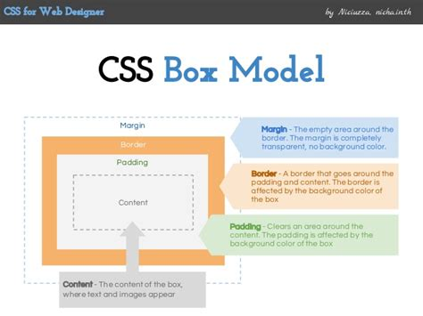 css layout box model css box model