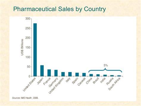 market structure pharma in indian scenario