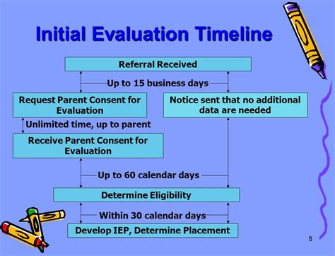Parent Letter Requesting Special Education Evaluation The Iep Process Product Part I The Iep Team Writes An