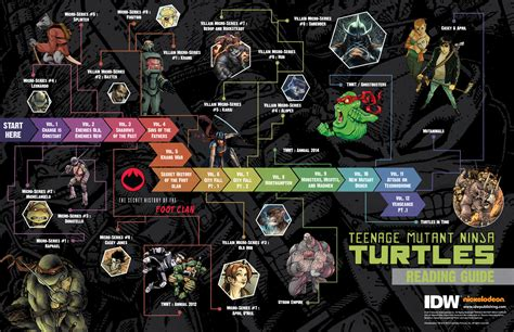 mutant turtles reading guide fall 2015