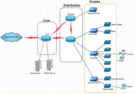 build network diagram networking how can i present a network diagram on the