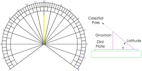 image gallery sundial template