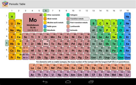 periodic table android apps on google play