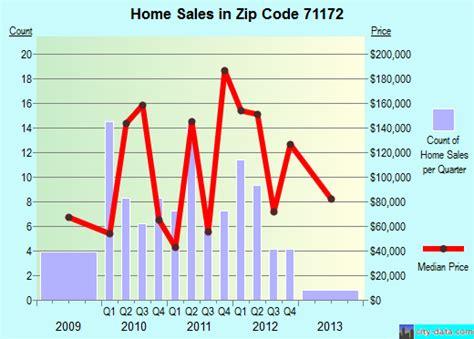 bossier city la zip code 71172 real estate home value
