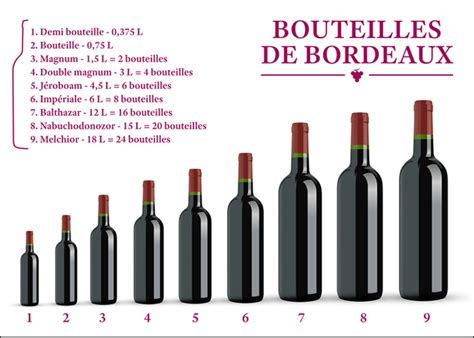 qu vino con este clase de enolog 237 a 191 influye el tama 241 o de la botella en la calidad de un vino