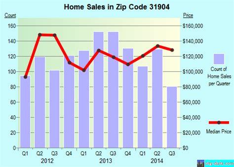 columbus ga zip code 31904 real estate home value