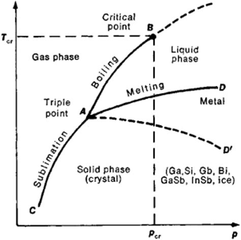critical point phase diagram definition molten article about molten by the free dictionary