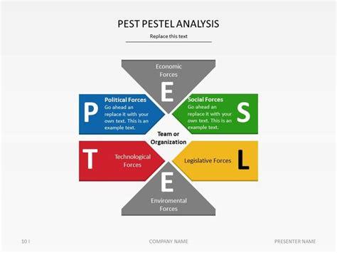 25 best ideas about pestel analysis on