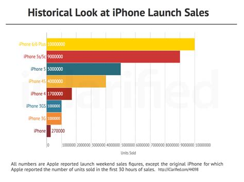 iphone sales iphone sales history chart iphone sales