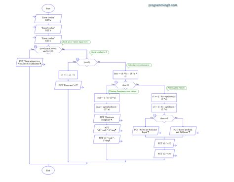 flowchart for solving quadratic equation flowchart to find roots of quadratic equation