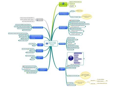 mindmanager templates how to manage project risk with mindjet mind map biggerplate