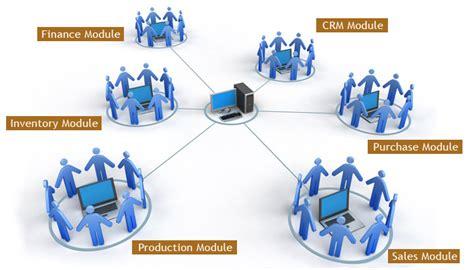 bench resource management erp enterprise resource planning abap mentors