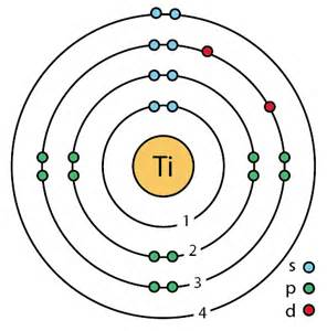 Vanadium Protons Neutrons And Electrons File 22 Titanium Ti Enhanced Bohr Model Png Wikimedia