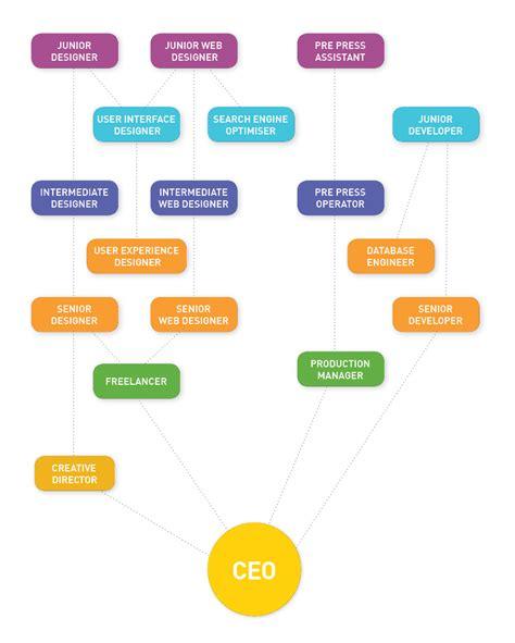 career pathways for web graphics yoobee school of design