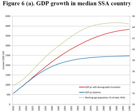 Benefits Of An Mba In South Africa by Africa Benefit Of Demographic Transition Imf Wp 2014