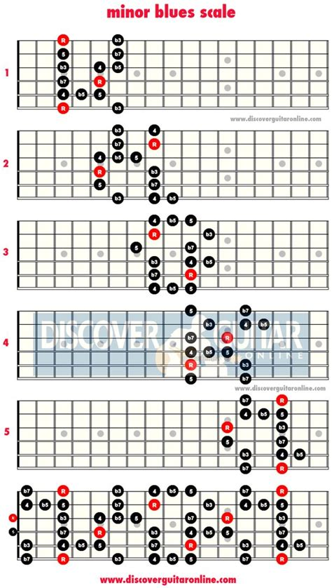 all pattern in c minor blues scale 5 patterns discover guitar online