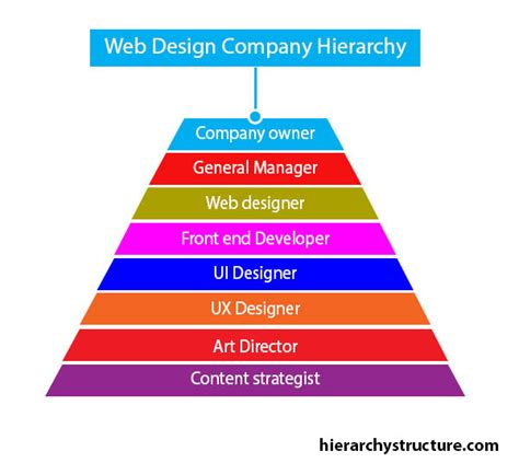 layout hierarchy design a design company xcombear download photos textures