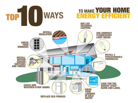 top 10 ways to make your home energy efficient room tips decoration and infographic