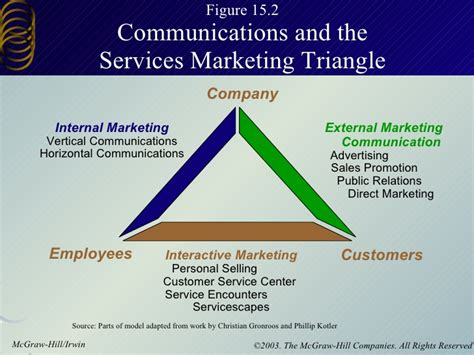 Phase 3 Marketing And Communications Introduces 6 Centers Of Excellence by Integrated Services Mar Comm