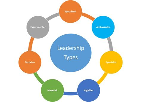 leadership according to solomon a story of one school leader s quest for wisdom books what type of leader are you