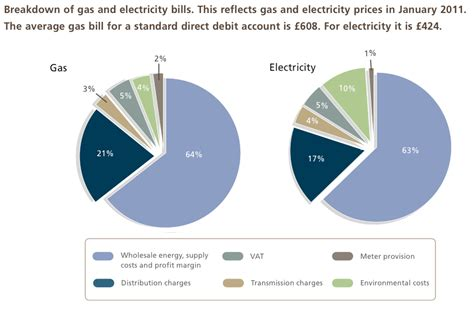 Average Utility Bill For A House by Genfit Average Energy Bill