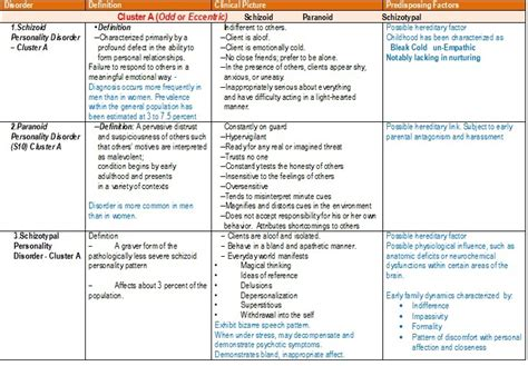 hydration icd 10 personality disorders chart 171 student