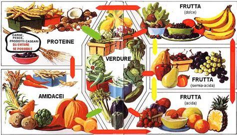giusta alimentazione per dimagrire la giusta associazione degli alimenti nella nostra dieta