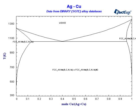 ag cu phase diagram binary sgte alloy phase diagrams