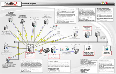standard network diagram quicktrac product information