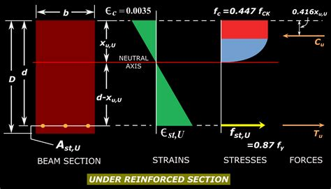 over reinforced section reinforced concrete design chapter 3 cont 8 depth of
