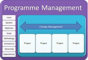 free software what is program management skills