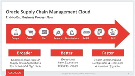 Burbery Flow oracle supply chain cloud end to end demo flow