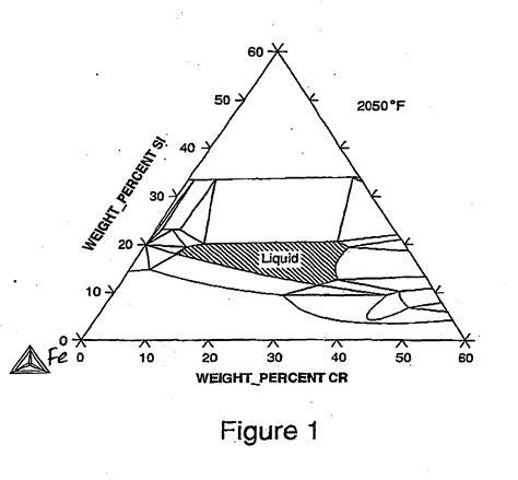 aluminum nickel phase diagram diagram nickel chromium phase diagram