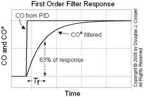 capacitor filter time constant pid with controller output co filter guru