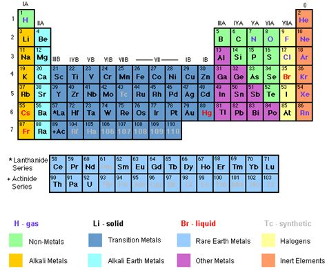 16 Periodic Table by Science Elements Compounds And Mixtures
