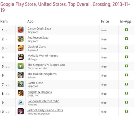 Play Store Top Grossing Ios William Gill