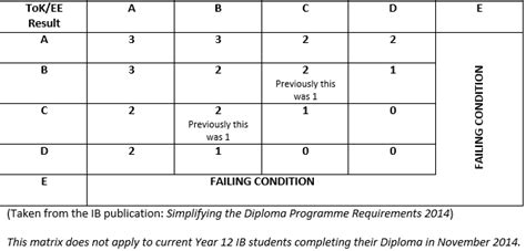 Ib Extended Essay Results by From The Ib Diploma Coordinator Geelong Grammar School