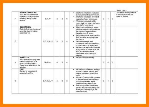 risk assessment for manual handling template choice image