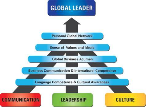 world leadership how societies become leaders and what future leading societies will look like books global leadership capabilities berlitz global gateway