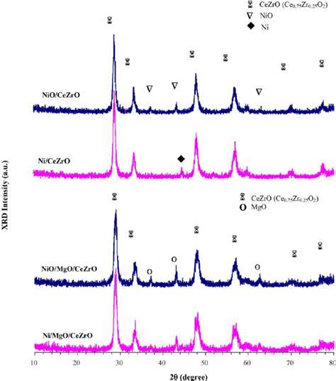 xrd pattern of ni xrd pattern of ni cezro and ni mgo cezro before and after