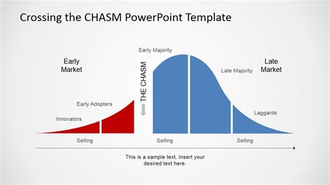 bell curve powerpoint template adoption curve with the chasm powerpoint diagram slidemodel