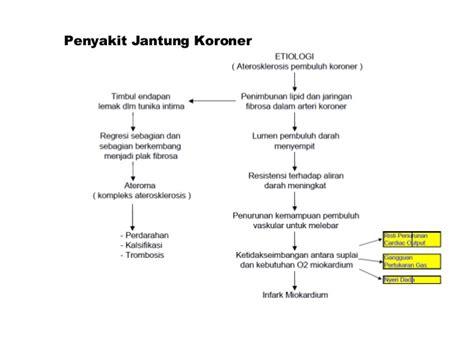 Patofisiologi Penyakit patofisiologi pjk fiddien