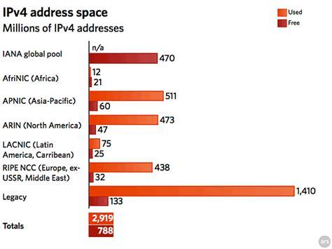 Ipv4 Address Finder Alf Img Showing Gt Ipv4 Addresses Total